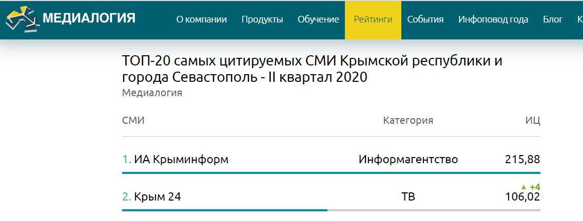 «Крым 24» вошел в тройку самых цитируемых СМИ полуострова за  II квартал 2020 года