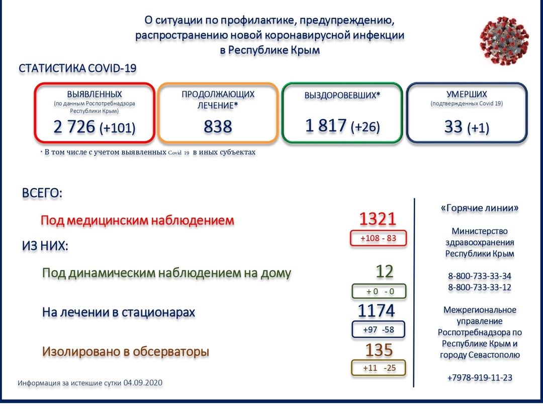 В Крыму зафиксировали новую смерть от коронавируса