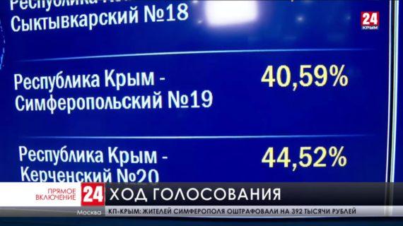 Два часа остаётся до закрытия избирательных участков в стране