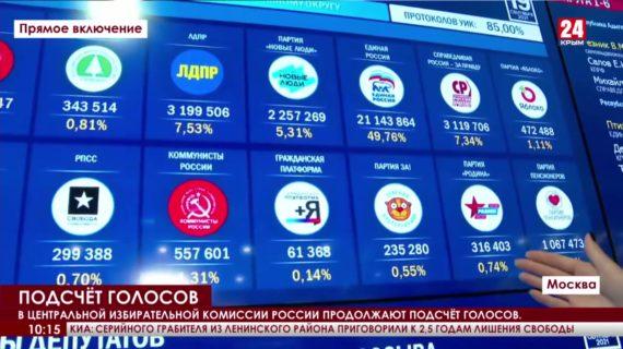 В центральной избирательной комиссии России продолжают подсчёт голосов