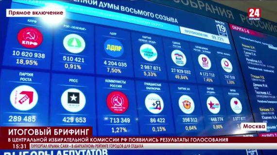 Появились результаты голосования на выборах в Государственную Думу