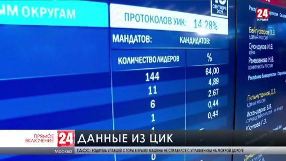 Выборы завершены. Каковы последние данные по подсчёту голосов?